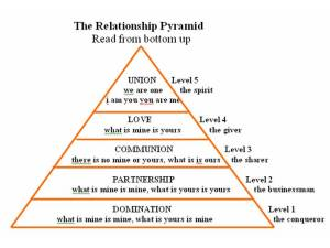 z-article3-poster22-relationship-pyramid